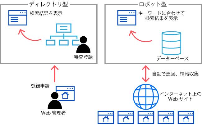 図3:ディレクトリ型とロボット型検索エンジンの違い