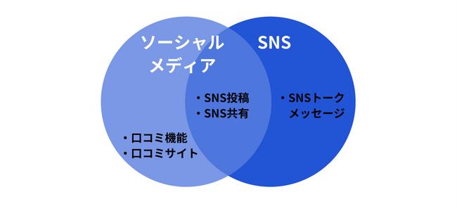 ソーシャルメディアとSNS