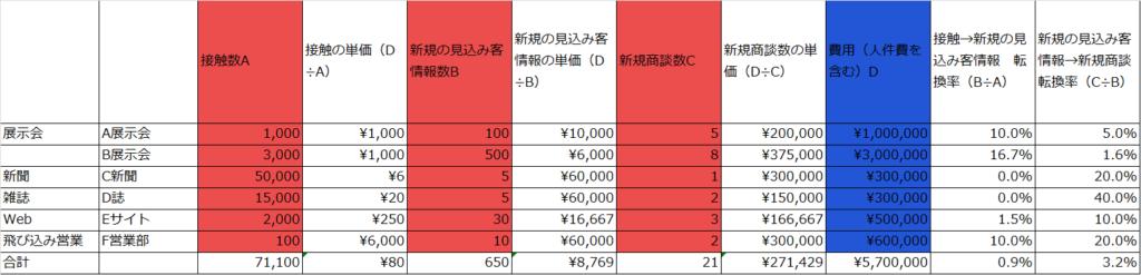 販売促進の費用対効果の算出例