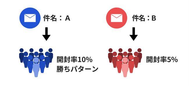 メールのABテスト