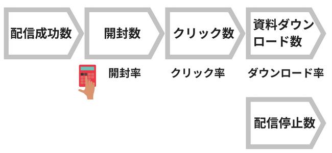 メールマーケティング5つの指標