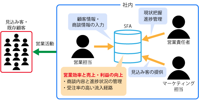 SFA活用の概念図